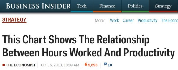 Relationship Hours worked and productivity