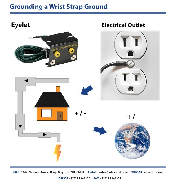 Wrist Straps can be grounded to a wrist strap ground that ties into an electrical outlet
