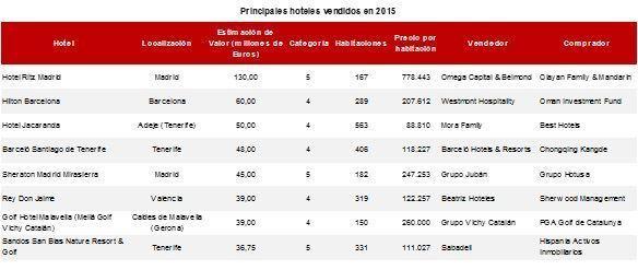 Hoteles vendidos en España durante 2015, según JLL