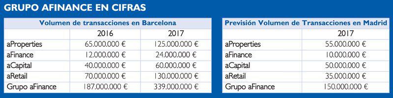 Cifras del Grupo aFinance