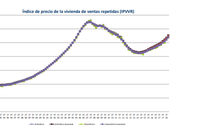 property prices spain