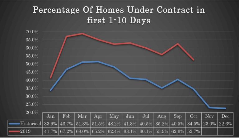Percentage of Homes Under Contract in First 1-10 Days