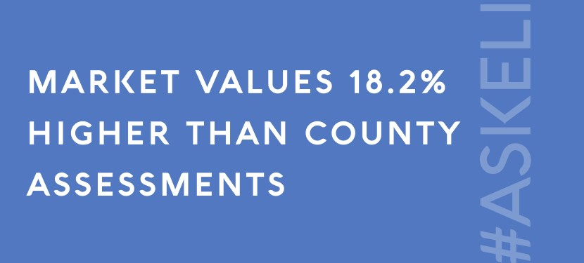 Market Values 18.2% Higher Than County Assessments