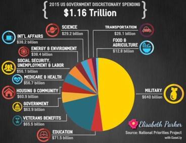 2015.11.15 US Government Discretionary Spending