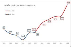 Evol-AROPE-España-2004-a-2014
