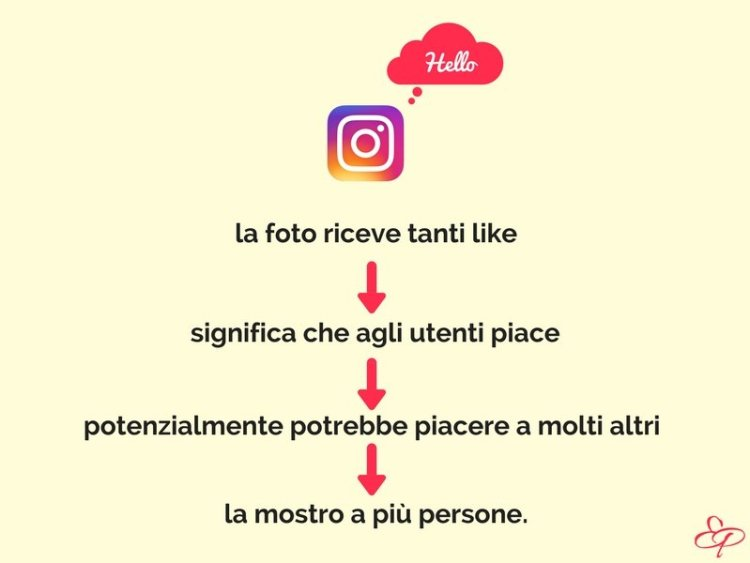 come aumentare like su instagram - algoritmo