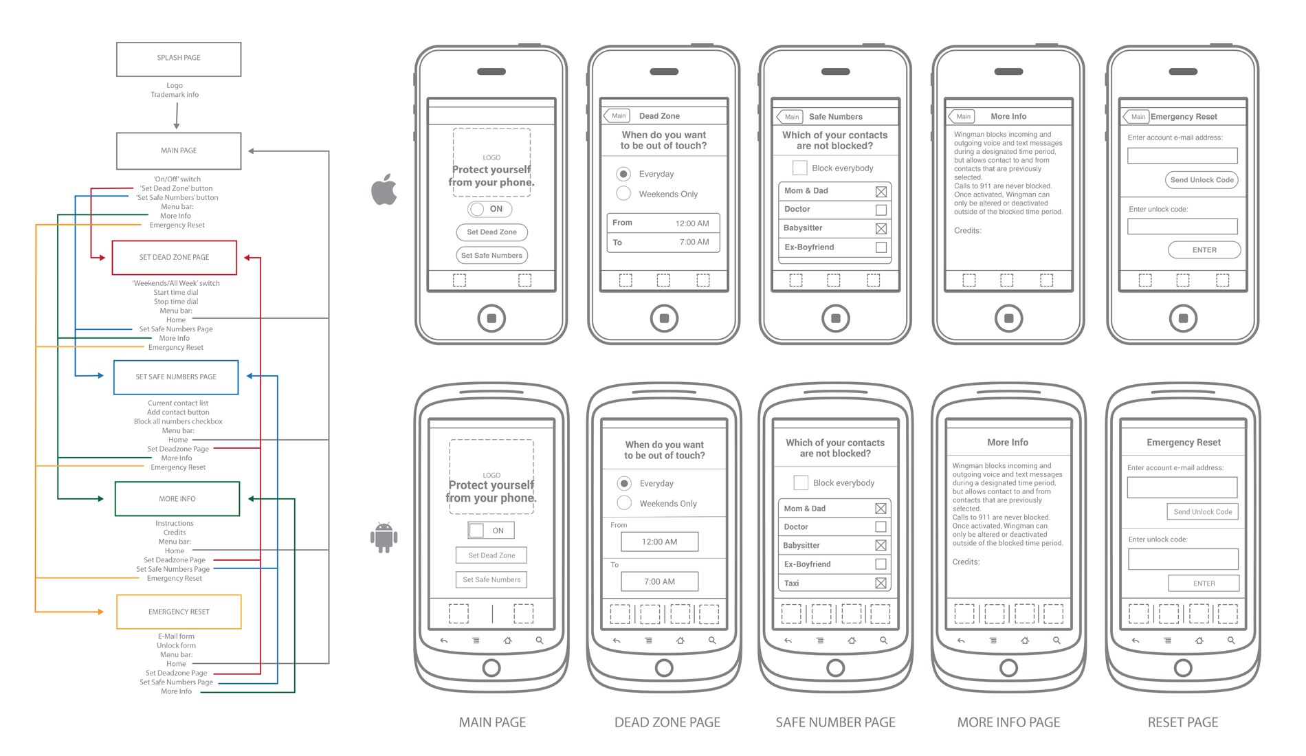 Wireframes For Usable App Interface
