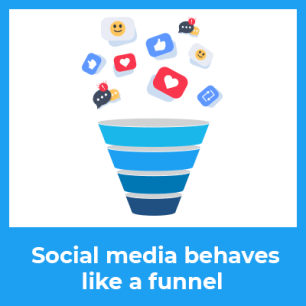 marketing on the internet with social media behaves like a funnel