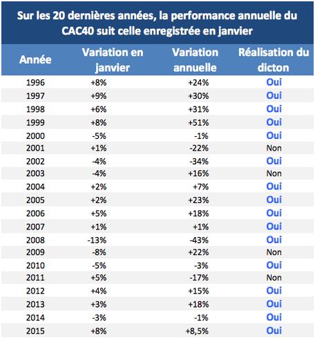 CAC 40 en 20 ans