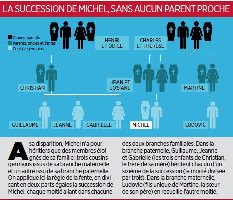 Succession sans aucun parents proche