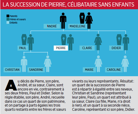 Succession sans enfants