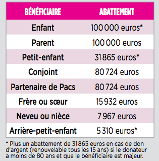 Abattement des donations