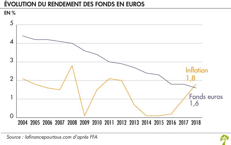 Graphique baisse fond euros