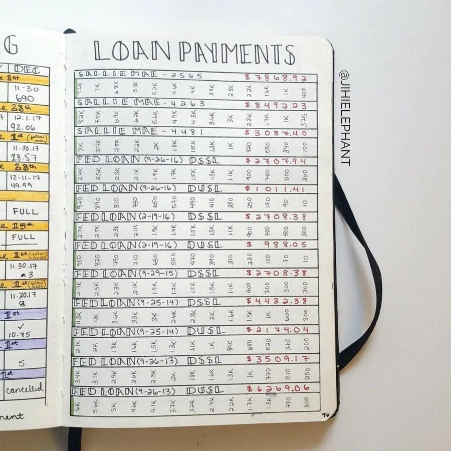 debt, finances, bullet journal, bills, tracking, loan payments