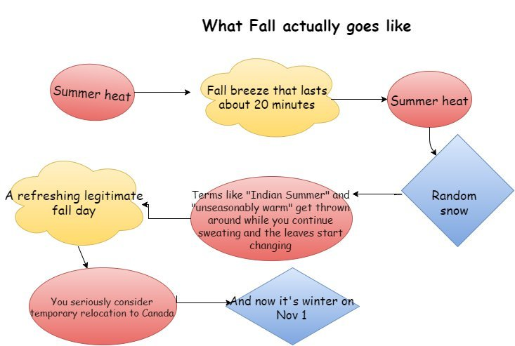 -Fall- temperatures