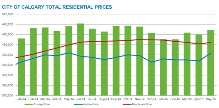 Calgary May 2015 housing stats