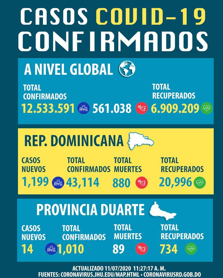 Reporte coronavirus sábado 11 de julio