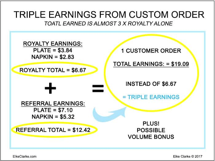 Triple Your Zazzle Earnings By Receiving Your Referral Income Along With Your Royalty Income