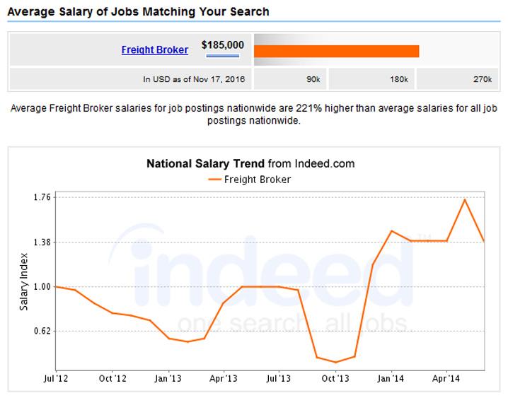 average-freight-broker-salary