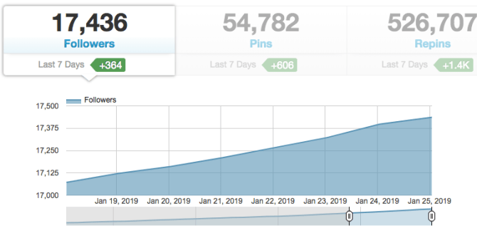 Pinterest ecourse to grow your blog traffic!