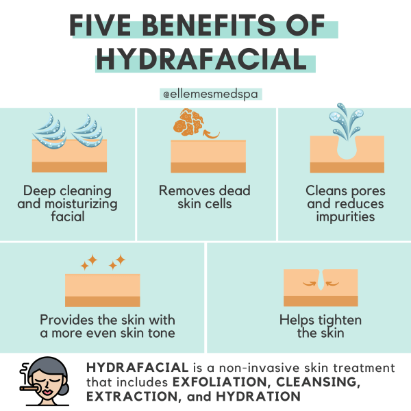 Five benefits of a hydrafacial infographic