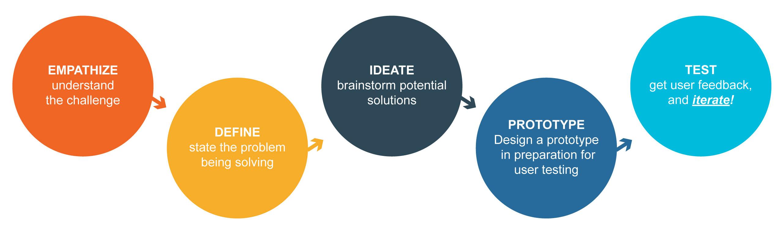 accvs_designthinking_process