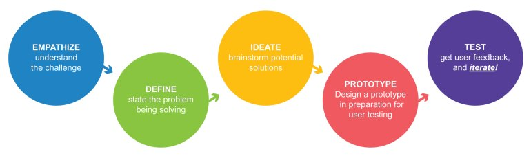 dlogit_design_thinking