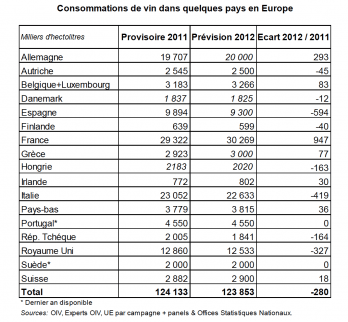 OIV wine consumption Europe March 2014