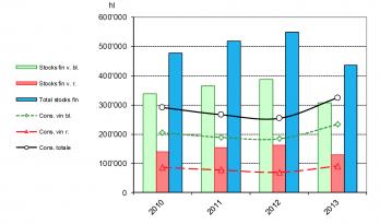 Vaud wine consumption and stocks 2013 (source: Swiss FAO)