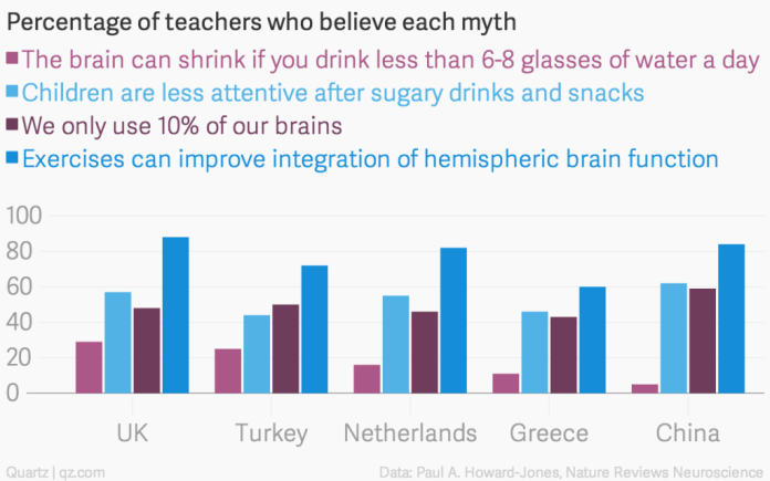 percentage-of-teachers-who-believe-each-myth-the-brain-can-shrink-if-you-drink-less-than-6-8-glasses-of-water-a-day-children-are-less-attentive-after-sugary-drinks-and-snacks-we-only-use1
