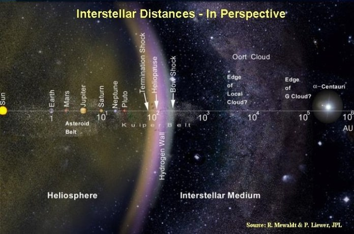 interstellar_distances