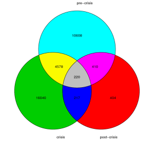 Plotting a colorful Venn Diagram with R | Garrett Asset