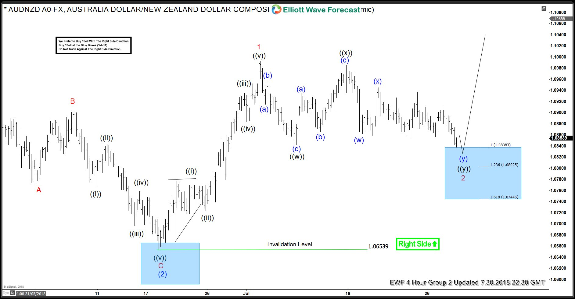 Trading Elliott Wave Charts with the Right Side Tag and Blue