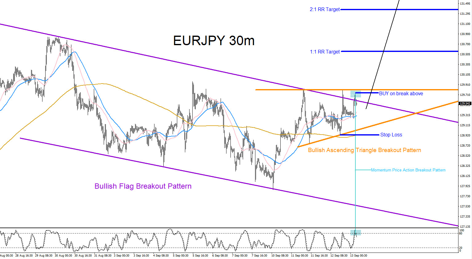 EURJPY : Trading Market Pattern Breakouts - cyprosoftware