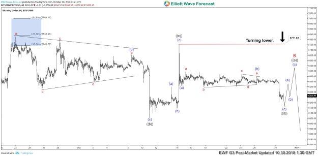 BTCUSD Soon To Break Sideways Consolidation? - tradermeetscoder