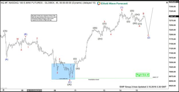 Elliott Wave View: Nasdaq Correction In Progress