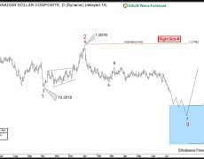 EUR and GBP Should Remain Weak Against Canadian Dollar