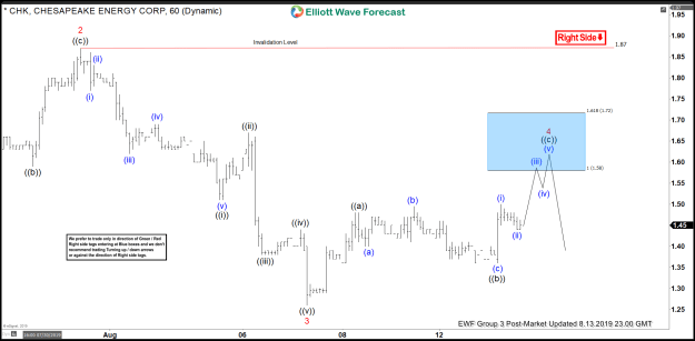 Elliott Wave View: Cheasepeake Energy (CHK) Sellers Remain in Control