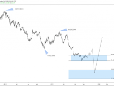Rallies In Lufthansa Stock Should Fail For More Downside
