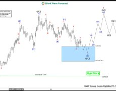 Elliott Wave View: USDJPY Remains Supported