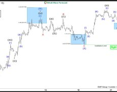 USDX Forecasting The Rally And Buying The Dips In The Blue Box Area