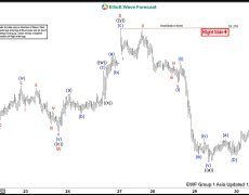 Silver Has Scope for More Downside