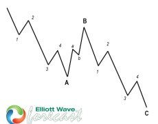 BABA Found Byers At The Blue Box After Elliott Wave Zig Zag Pattern
