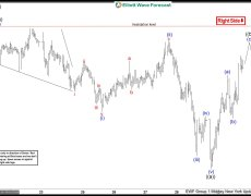 EURJPY Incomplete Bearish Sequences Calling The Decline