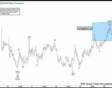 Elliott Wave Hedging Called For Reaction Lower In Nikkei