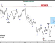 Sellers defended Elliott Wave Blue Box For New Lows