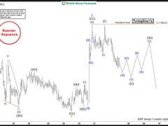 EURJPY Forecasting The Path Lower
