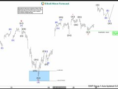 Elliott Wave View: SPX Dips Remain Supported