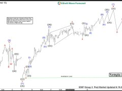 Microsoft (MSFT) Cycle from March Low Still In Progress