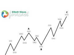 EURCAD Forecasting The Decline After Elliott Wave Zig Zag